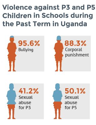 Image showing statistics of violence in school in Uganda (95.6% of P3 and P5 have experienced bullying. 88.3% have experienced corporal punishment, 41% sexual abuse in P3 and 50.1% sexual abuse in P5.