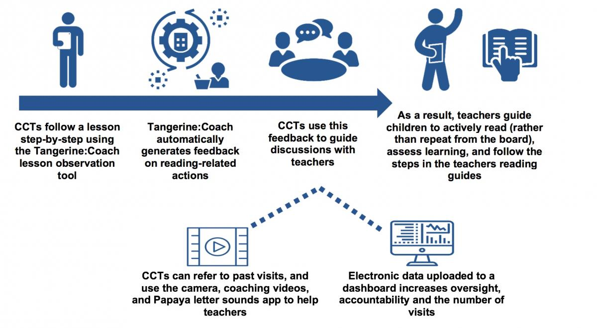 A flowchart diagram shows the theory of change by which CCTs observe a lesson, the tablet suggests feedback, CCTs discuss with teachers and all is visible on a central web dashboard.