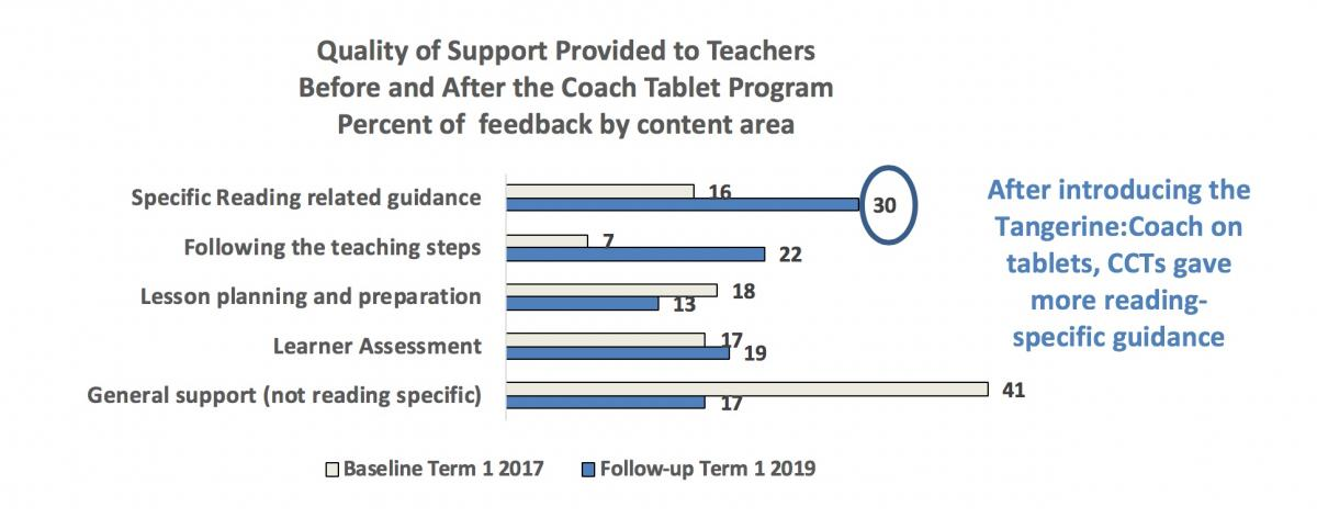 A graph shows that at baseline, reading specific guidance in the blue books amounted to 16% of entries, while at endline it was 30%. Following the teaching steps was the subject of feedback 7% at baseline and 22% at endline. Lesson planning and preparation comments were 18% at baseline and 13% at endline. Learner assessment feedback was mentioned 17% at baseline compared to 19% at endline, and general, not reading-specific feedback accounted for 41% of comments at baseline ad 17% at endline.
