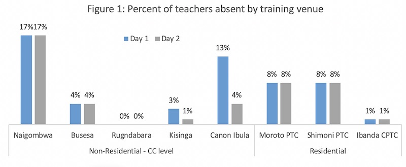 Graphic showing that in two cases out of 5, attendence dropped on the second day during non-residential training, whereas all three residential trainings maintained the same attendence on day 2 as on day 1.