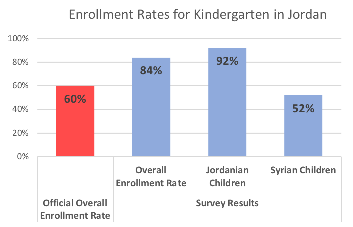 Bar graph of enrolment rates for KG in Jordan, showing official enrollment at 60%, but survey enrollment rate at 84%. For Jordanians, the bar is at 92% and for Syrians, at 52%.