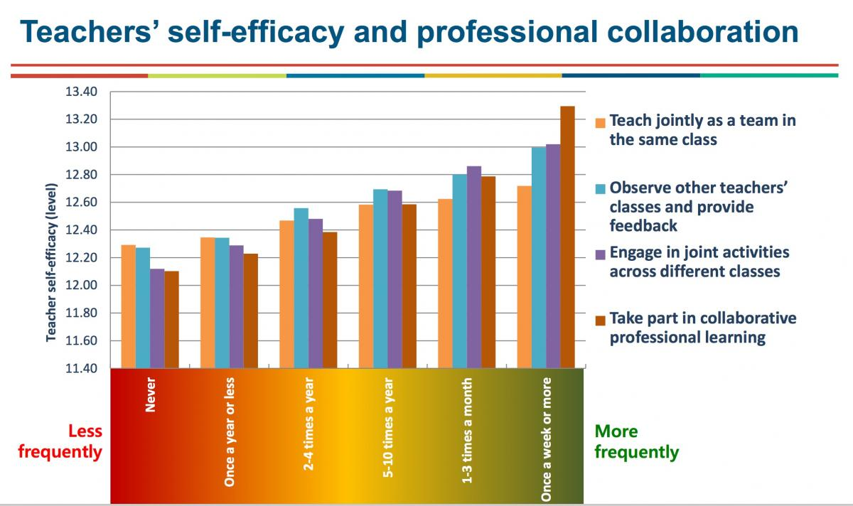 Slide from Andreas Schleicher (OECD) shows that collaborative peer learning activities increase teacher self-efficacy